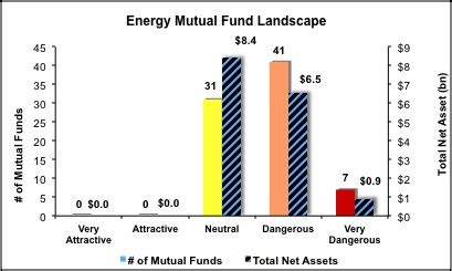 Literature review of mutual fund industry list