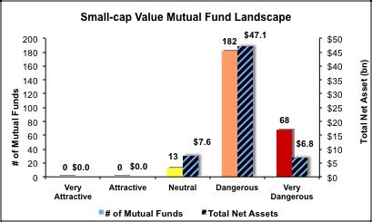 Top 10 Mutual Funds in India List of Top 10 Mutual Funds